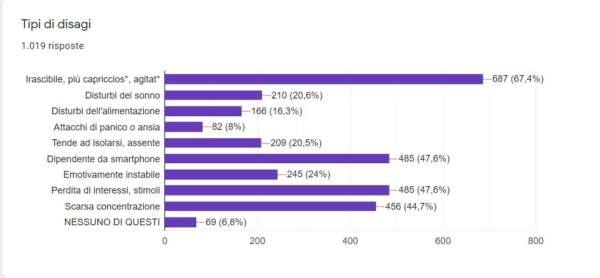 sondaggio disagi bambini lockdown